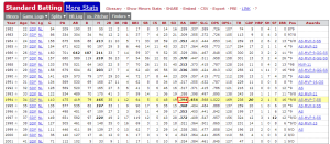 tony gwynn's career stats - tony gwynn's career stats