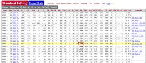 tony gwynn's career stats - tony gwynn's career stats