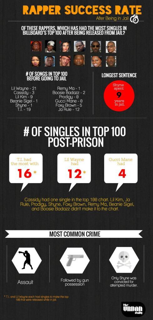 Rapper Jail Success Infographic